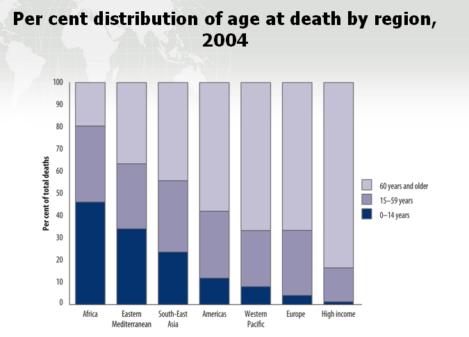 קובץ:Age of death by region.PNG