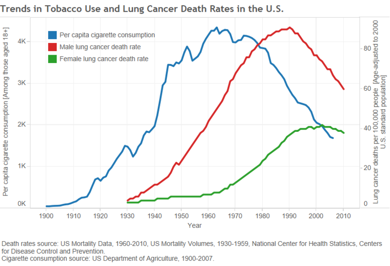 קובץ:Trends in smoking and lung cancer in us.png
