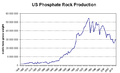 US Phosphate Rock Production.PNG
