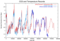 Co2-temperature-plot.png