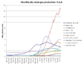 USA Dry Shele Gas Production.PNG